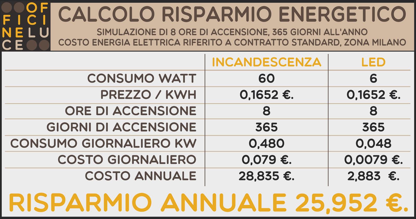 Calcolo risparmio energetico